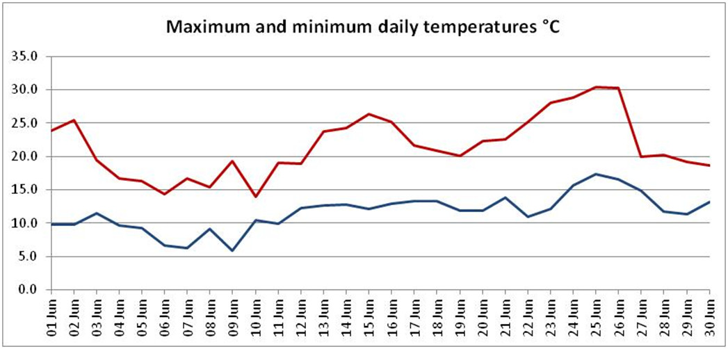 Graph of maximum and minimum daily temperatures recorded in June 2020