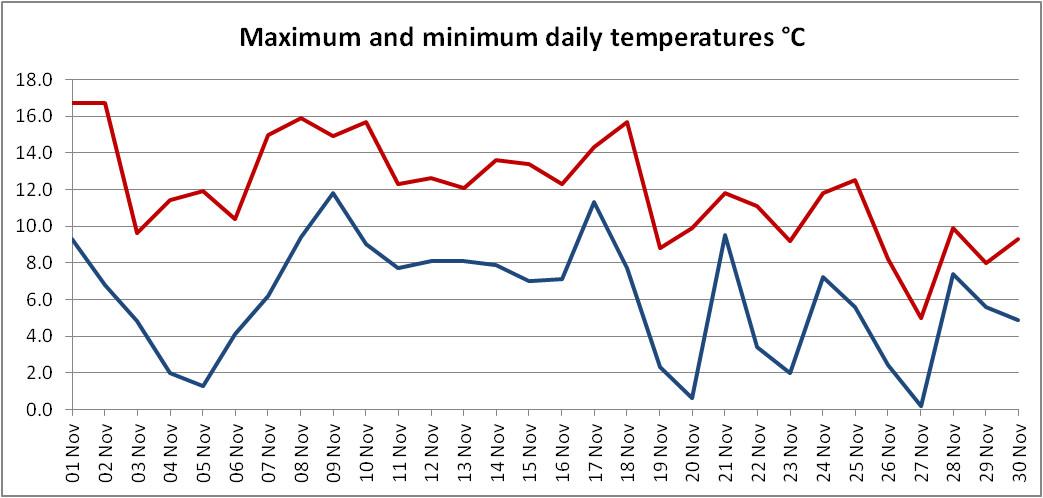 Graph of maximum and minimum temperatures for November 2020