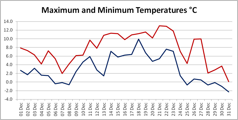Graph of max and min temperatures in December 2020