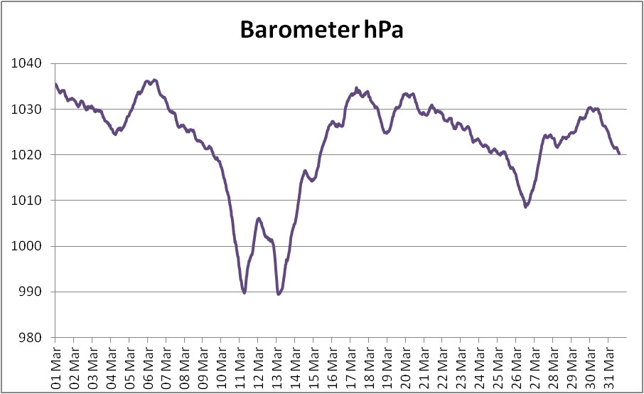 Graph of barometric pressure sampled every 10 minutes throughout March 2021