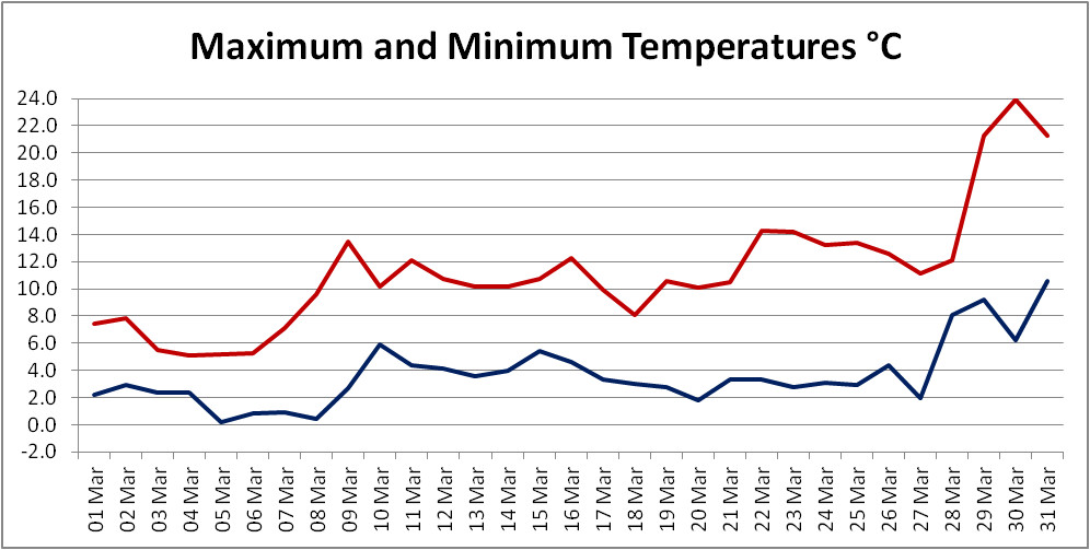 A graph showing daily maximum and minimum temperatures for March 2021