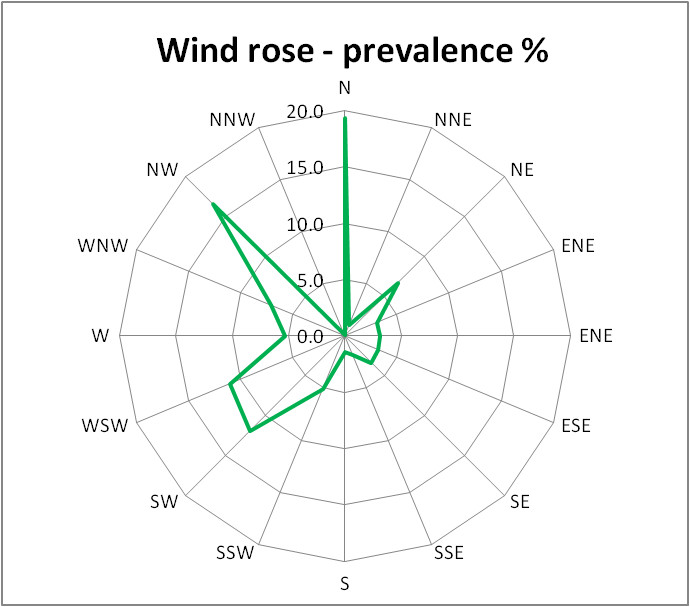A wind rose diagram showing the prevalence of wind directions sampled every ten minutes during March 2021
